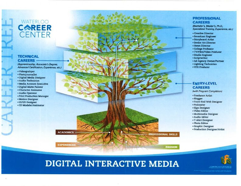 Digital Interactive Media Career Tree
