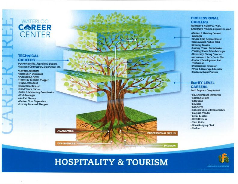 Hospitality and Tourism Career Tree