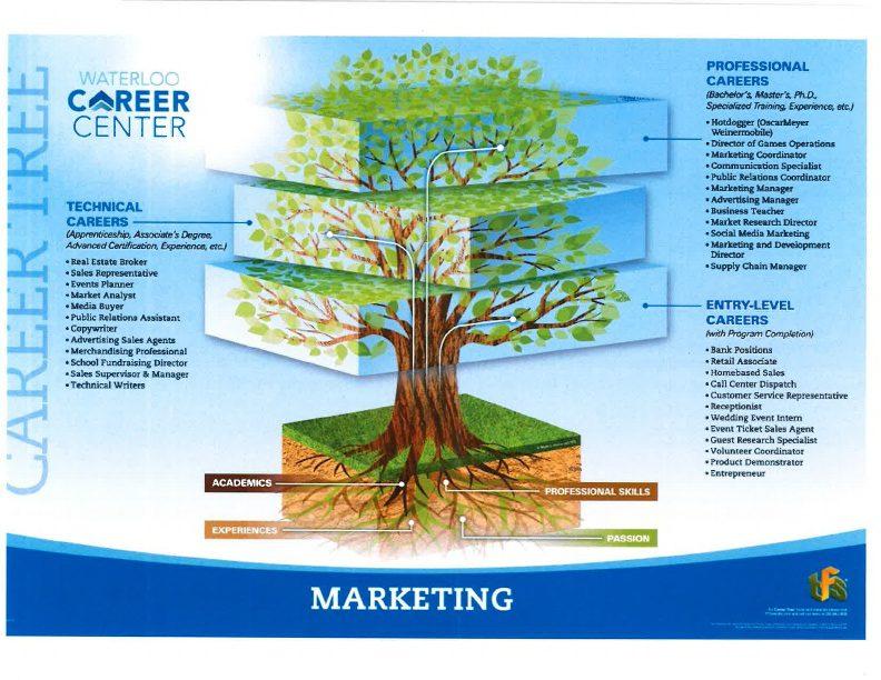 Marketing Career Tree