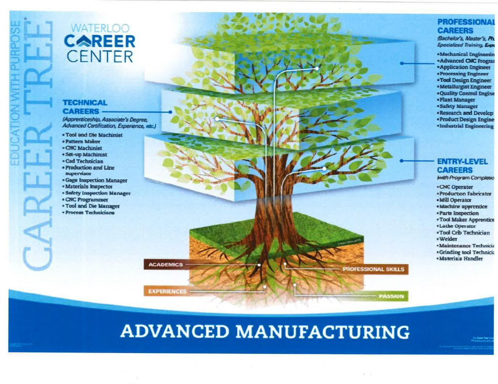 Advanced Manufacturing Career Tree