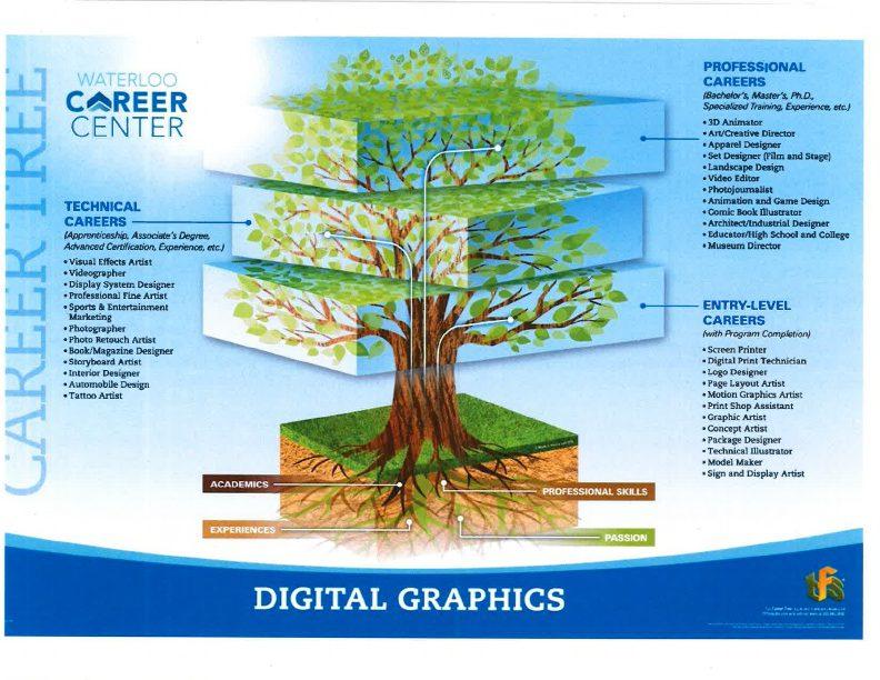 Digital Graphics Career Tree