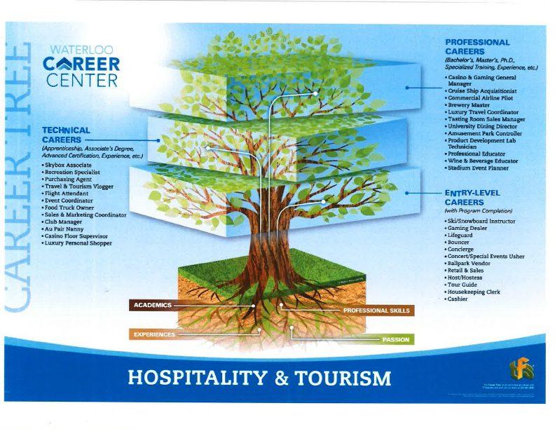 Hospitality and Tourism Career Tree