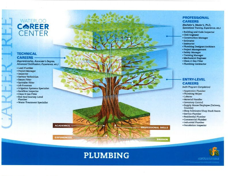 Plumbing Career Tree